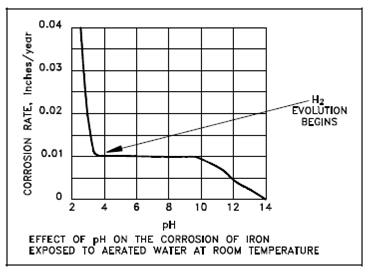 effect of ph level on corrosion