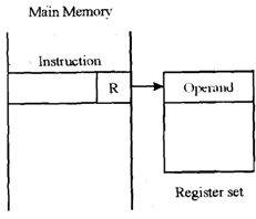 2308_Define the Register Addressing mode.png