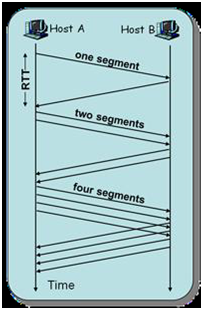 2311_Example on Multiplicative Decrease.png