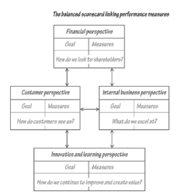 2312_Innovation and Learning Perspective - Performance Measures.png
