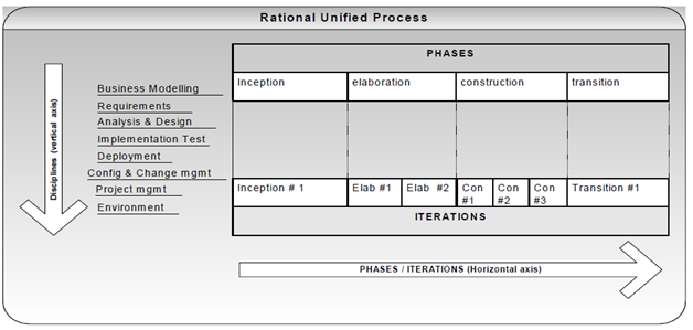 2315_Rational Unified Process.png