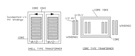 2318_Core type Transformers.png