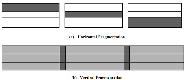 2330_There are two major types of fragmentation.png