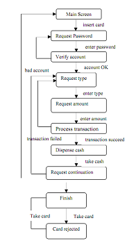 2331_Control of states and events in ATM.png