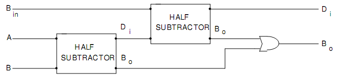 233_Block Diagram of Full Subtractor as Combination of two Half.png