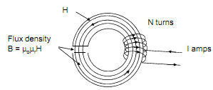 2341_Magnetic circuit with air gap1.png