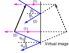 how to draw plane mirror ray diagram