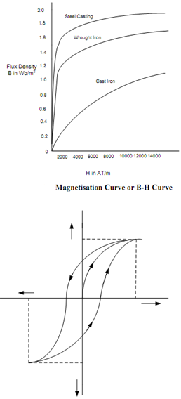 2345_Magnetic Hysteresis.png