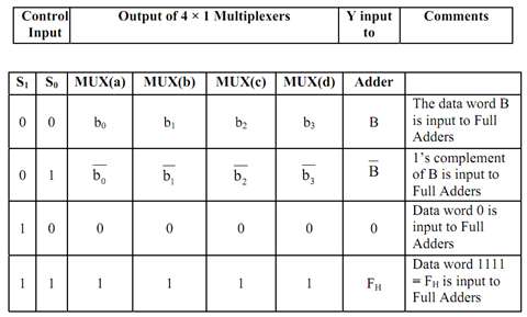2349_Implementation of Arithmetic Circuits for Arithmetic Micro-operation1.png