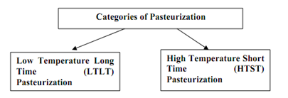 2351_physical and chemical factors that affect the pasteurization.png