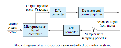 2354_Working of Microprocessor Control.png