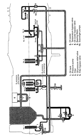 2358_Engine lubrication systems.png