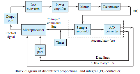 2367_Block diagram of Proportional and integral controller.png