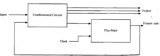 show block diagram of sequential circuits  computer