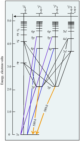 Energy Level Diagram For Sodium Atom Fate Of The Sample In The