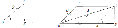 2383_Prove the parallelogram law of forces1.png