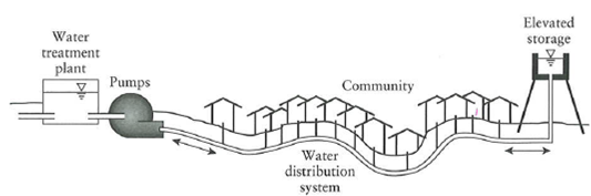 2384_WATER SYSTEM DESIGN1.png