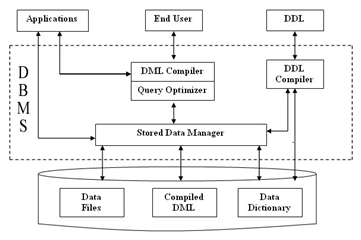 2386_DBMS structure.png
