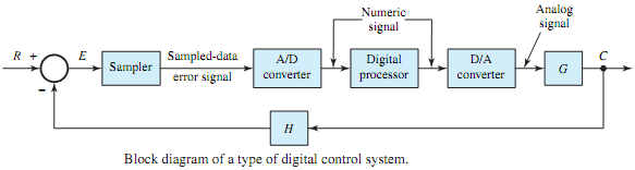 Block Diagram Of Digital Control System  Electrical