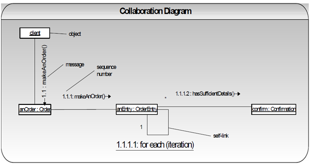 2391_collaboration diagrams.png