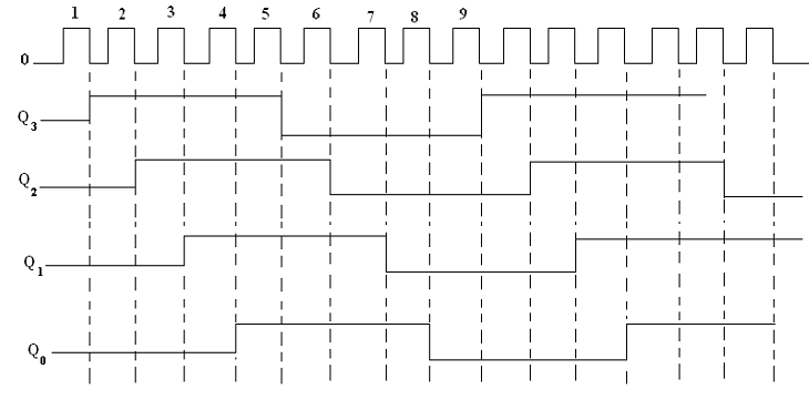 Draw the logic diagram of 4 bit twisted ring counters computer 2394wave from u bit ring counterg ccuart Image collections