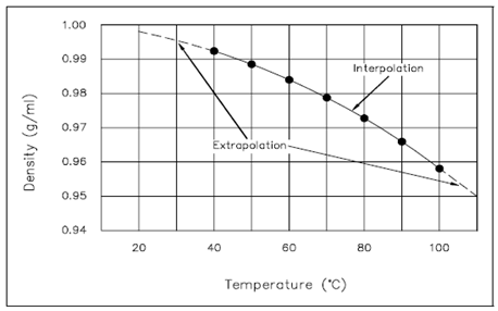 2408_Cartesian Graph of Density of Water - Temperature.png