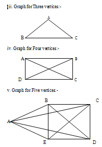 2410_Graph for 2, 3, 5 vertices.png