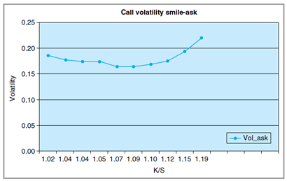 2418_Calculate volatilities by using a risk free interest rate1.png