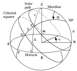 2423_Calculate the sunrise and sunset local horizon points.png
