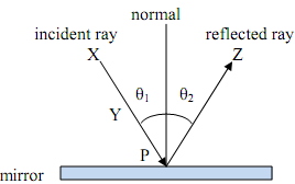 2423_Determine the angle of incidence.png