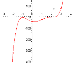2425_Sketch the graph of polynomial.png