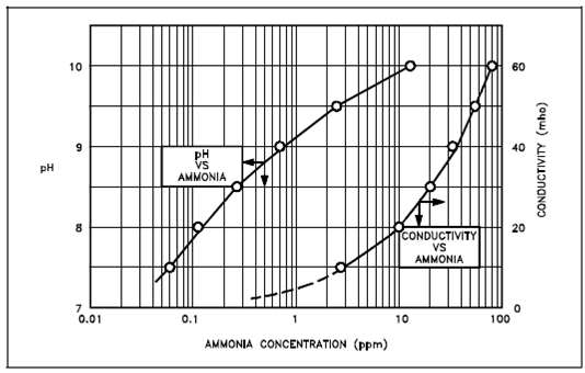 ph levels and conductivity relationship