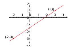 2430_Determine the slope.png