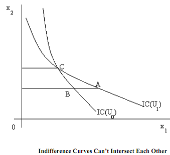 2433_Properties of indifference curve1.png