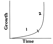 2441_J-shaped growth curve.png