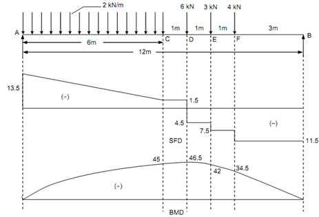 2454_Determine the maximum bending moment.png