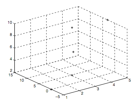 2462_Three-Dimensional Plots.png
