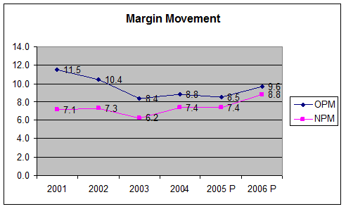 2463_margin movement.png