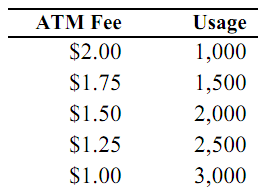 2476_Calculate the ATM Fee Should the Bank Charge - Marginal Cost.png