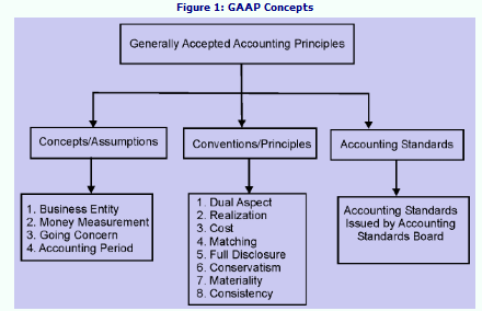 generally accepted accounting principles and dish Revenue recognition is an accounting principle under generally accepted accounting principles (gaap) that determines the specific conditions under which revenue is.