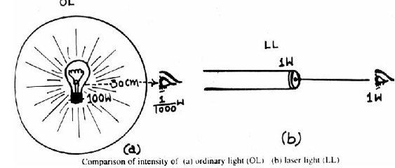 2484_Intensities of an ordinary light and laser light.png