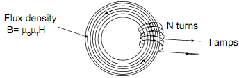 249_magnetic field in core.png