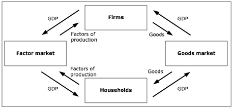 251_Show the components of GDP.png