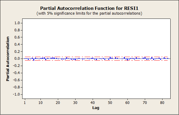 253_Partial Autocorrelation Function.png
