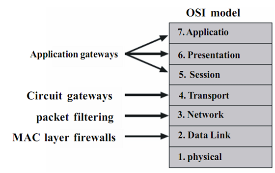 255_Application Gateways -firewall.png