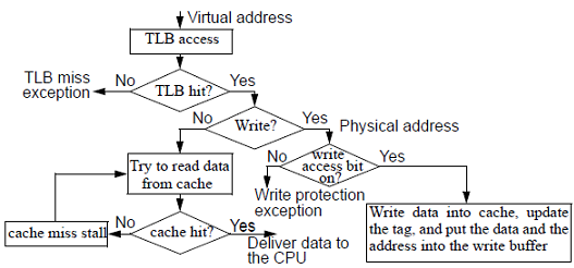 258_Integrating Virtual Memory, TLBs, and Caches.png