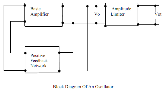 oscillator circuit with the help of block diagram  electrical engineering