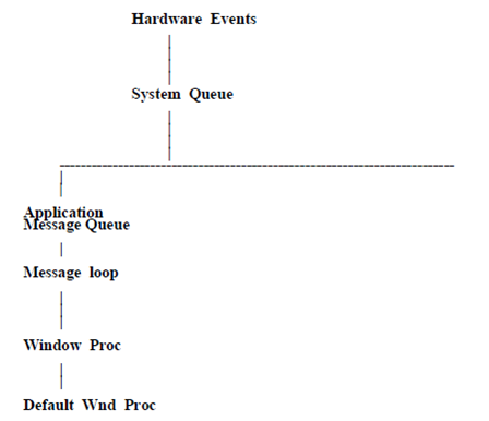 264_architecture of win 32 program.png