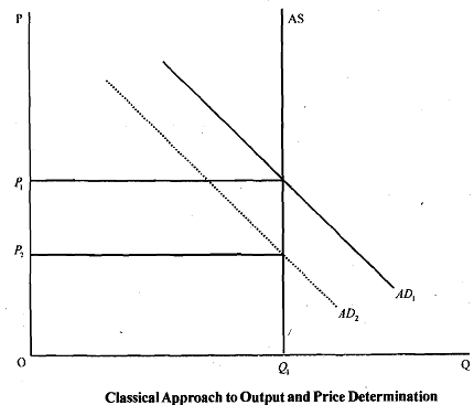 a description of a model of price and output determination in a free market Determination of market price:  price determination under perfect competition (with  in demand but not as high as the market price, and the output will.
