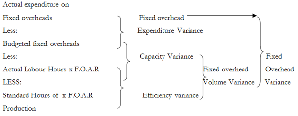 271_Estimate Fixed Overhead Variances.png